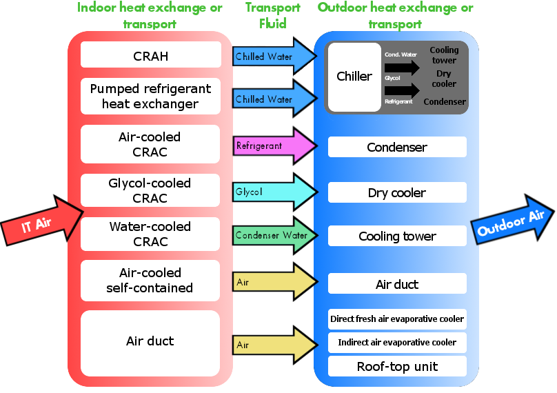 13 heat removal methods